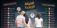 """دراسة: الشعب الأردني لا يسامح بـ """"الخيانة الزوجية"""""""