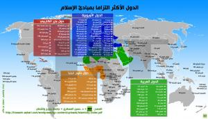 """الأردن يحتل المرتبة """"5"""" من حيث الالتزام بالإسلام عربيا (انفوغرافيك)"""