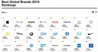 تعرف على العلامات التجارية الأعلى قيمة في العالم