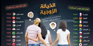 """دراسة: الأردنيون لا يسامحون عند """"الخيانة الزوجية"""""""