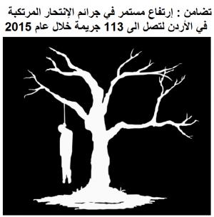 446 جريمة إنتحار خلال خمس سنوات في الأردن