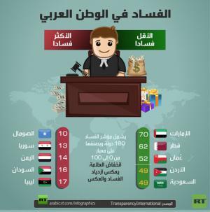 الأردن ضمن الدول العربية الأقل فسادا