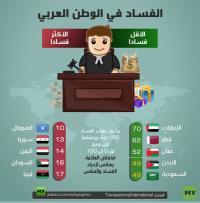 الأردن في الدول العربية الأقل فسادا
