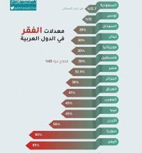 الأردن الثالث عربيا بنسبة الفقر