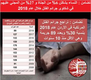 24 امرأة ضحايا جرائم القتل خلال 2018