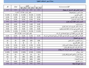 بنود معادلة تسعيرة المشتقات النفطية (جدول)