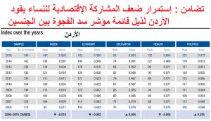 الأردن في ذيل القائمتين العربية والعالمية في مؤشر سد الفجوة بين الجنسين