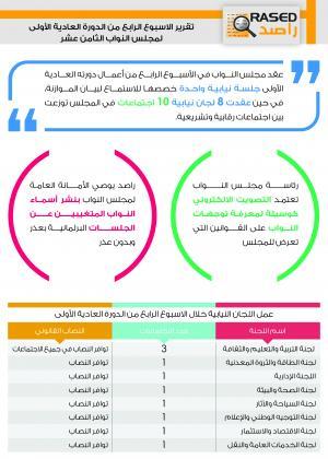 """""""راصد"""" يوصي النواب بنشر أسماء الحضور والغياب"""