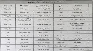 اغلاق 12 منشاة مخالفة لاوامر الدفاع (اسماء)