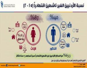 63.3 % من الأردنيين غير نشطين اقتصادياً
