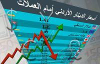 اليورو والدولار يرتفعان أمام الدينار الأردني