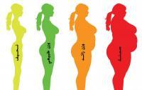 ما هو الوزن المثالي للمرأة حسب عمرها ؟