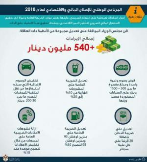 رفع اسعار السجائر 20 قرشاً ..  وفرض ضريبة على المشروبات الغازية والبنزين