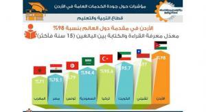 الأردن في مقدمة دول العالم من حيث القراءة والكتابة