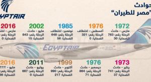 بلاغ كاذب بوجود قنبلة داخل طائرة مصرية متجهة إلى بانكوك